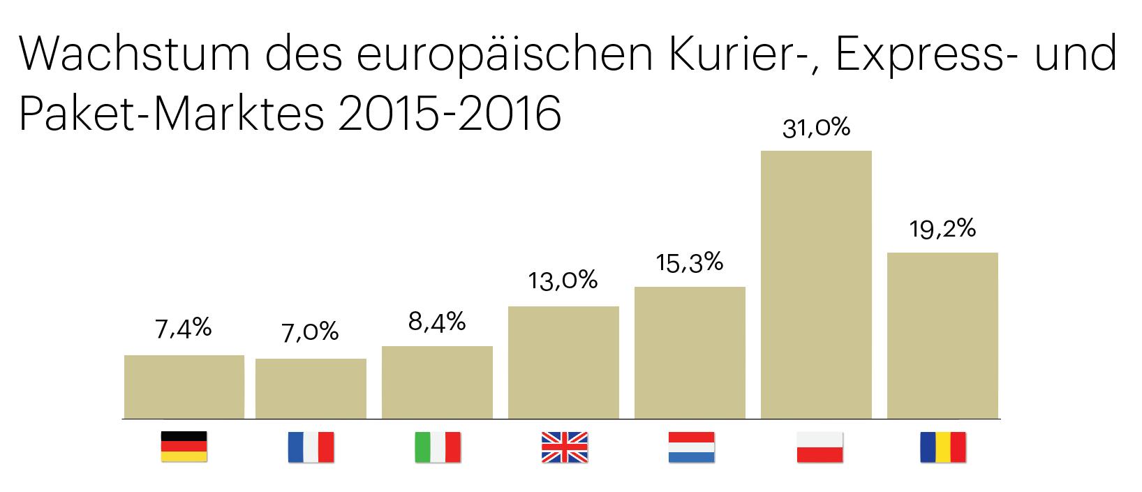 Europas Paket-Markt boomt: 720 Mio. internationale Sendungen ...