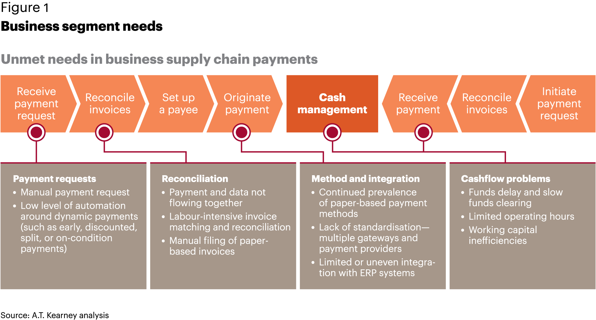 The New Payments Platform - A T  Kearney