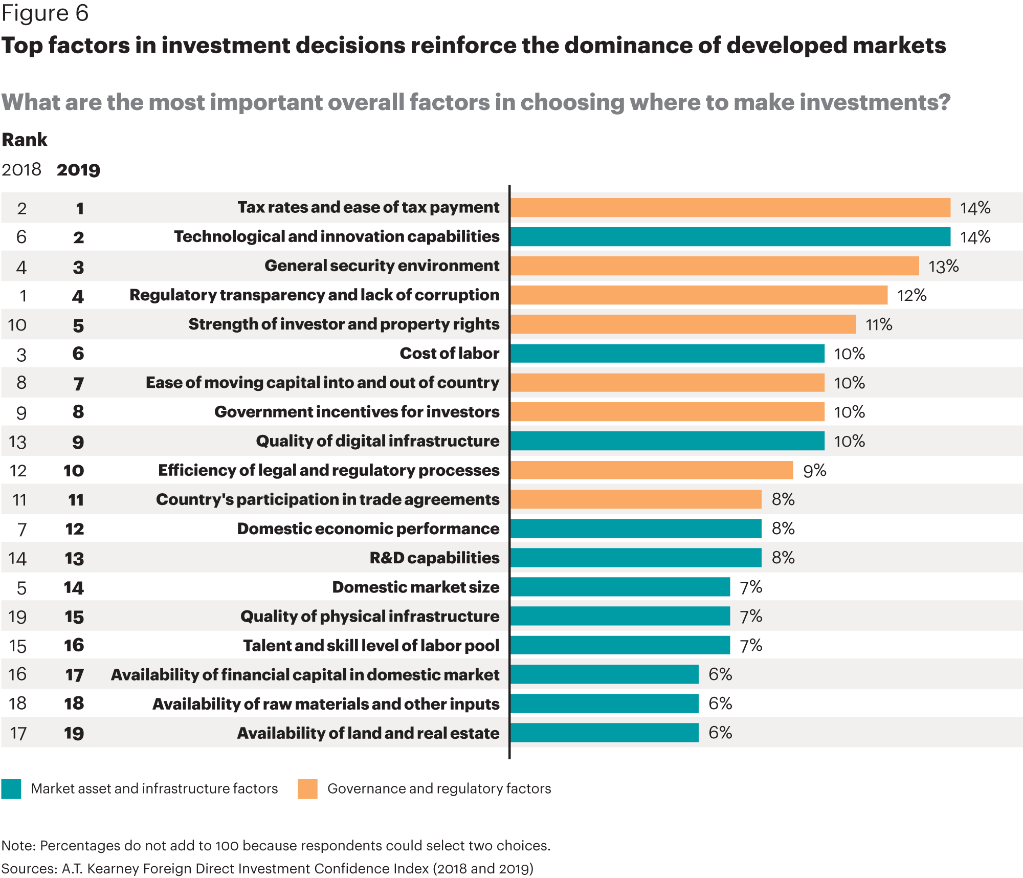 The 2019 Foreign Direct Investment Confidence Index® - A T