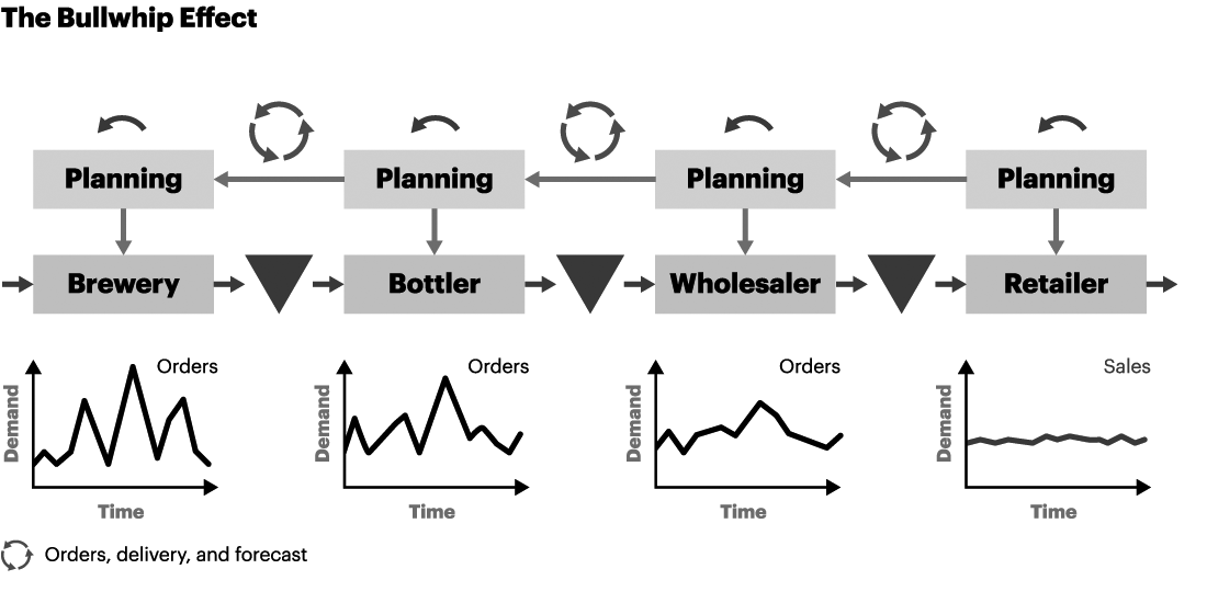 The Bullwhip Effect - Beer Distribution Game - A T  Kearney